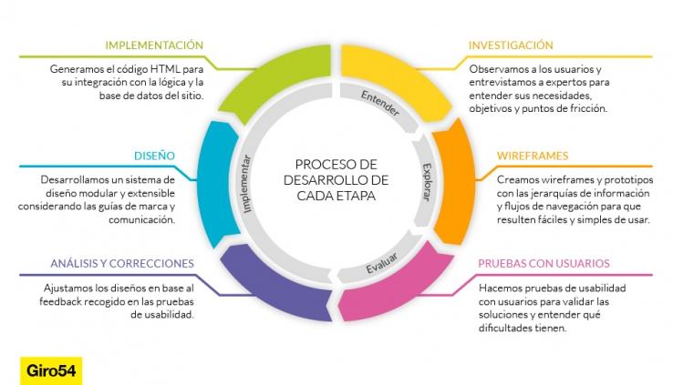 interturis-proceso2